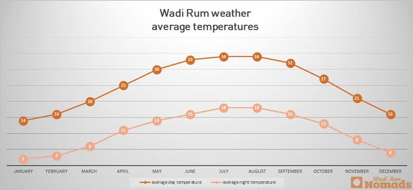 Wadi Rum weather average temperatures