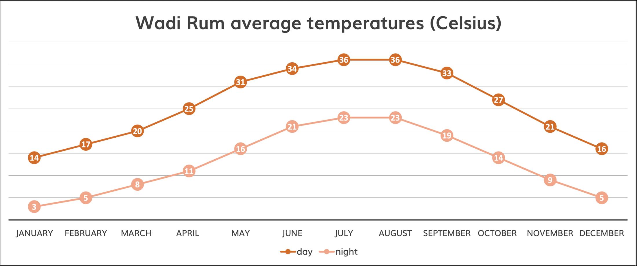 wadi rum weather average temperatures chart