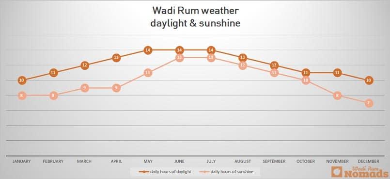 Wadi Rum weather daylight & sunshine