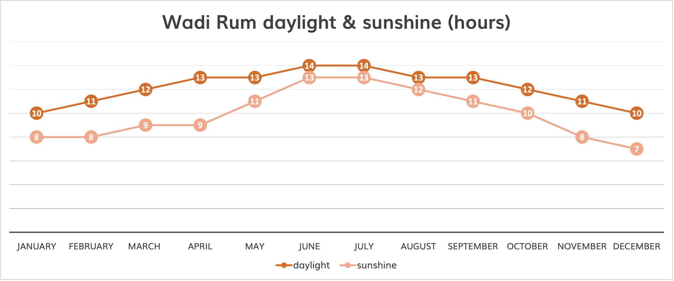 wadi rum weather daylight and sunshine chart